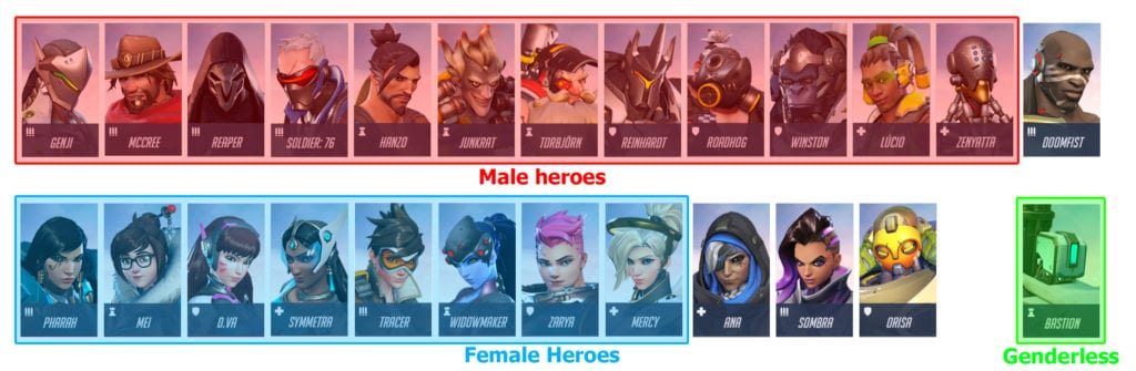 Overwatch heroes arranged by gender
