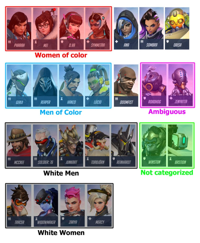Overwatch heroes arranged by race and gender