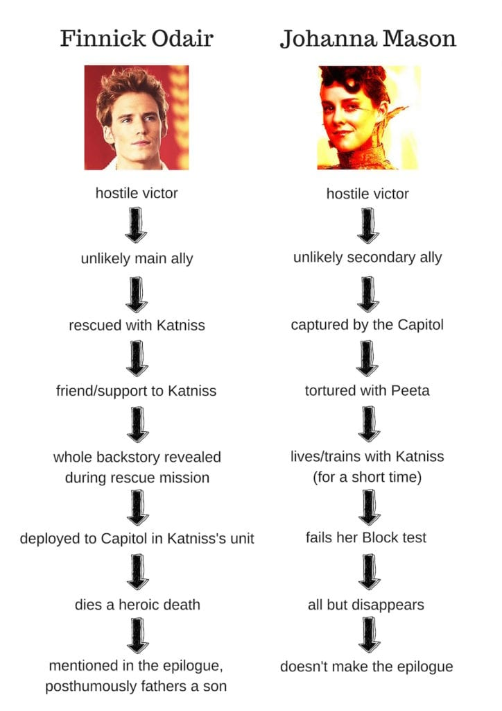 comparison of Finnick Odair's and Johanna Mason's plot arcs in the Hunger Games trilogy