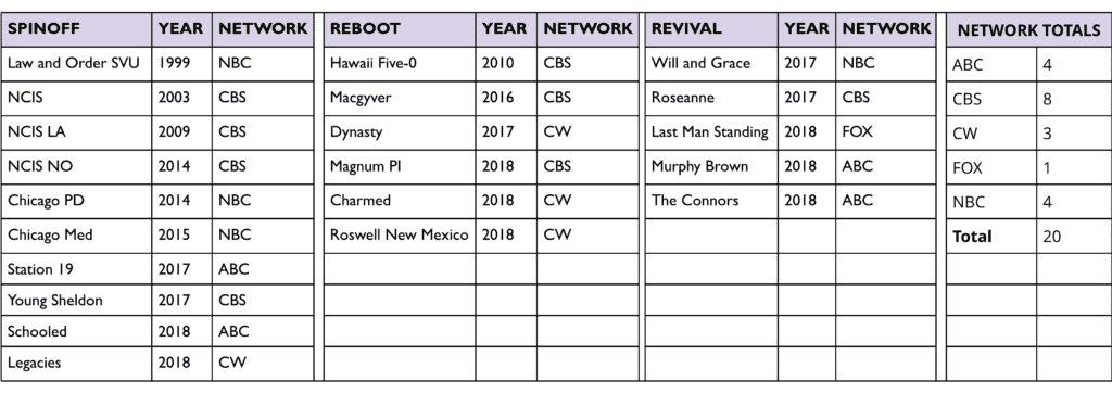Reboots Table