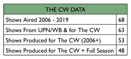 The CW Data chart