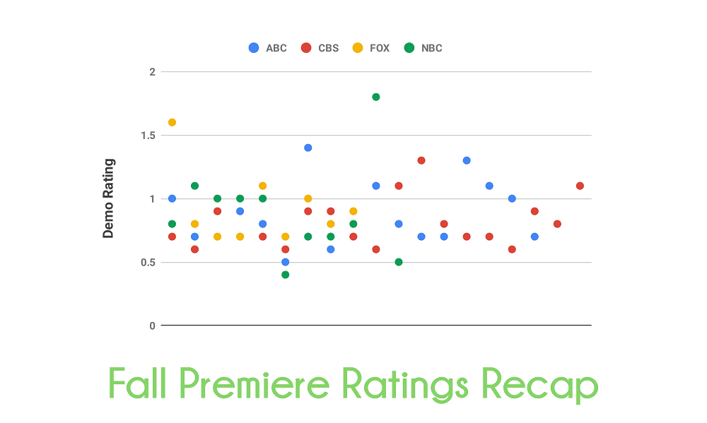 scatterplot chart of fall premiere ratings