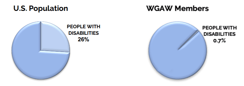 0.7% of WGA writers are disabled