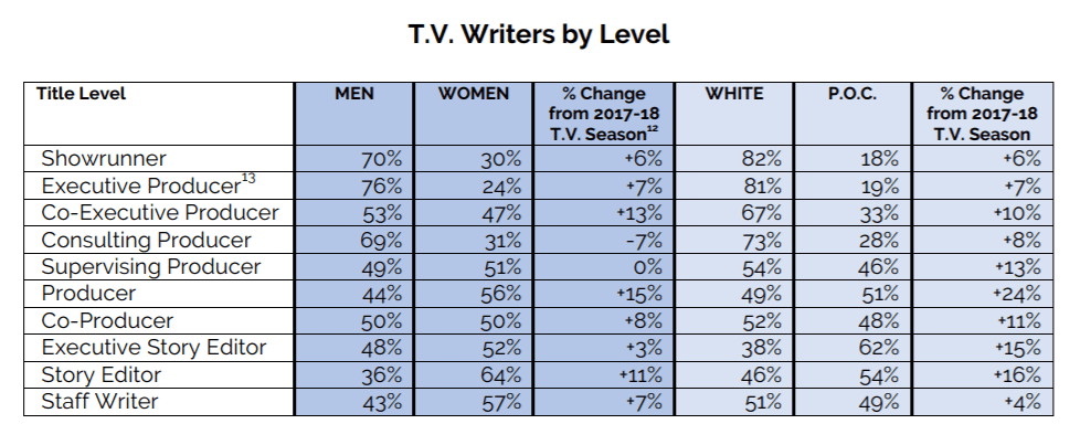 TV writers by level