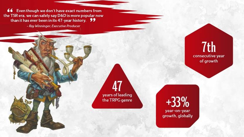 D&D yearly stats